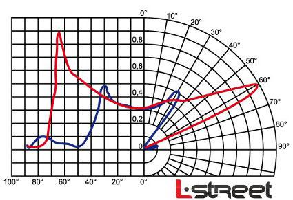 светодиодный уличный светильник L-STREET-24, Л-СТРИТ, ЭЛ-СТРИТ, диаграмма светового распределения широкая